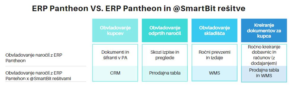 ERP Pantheon vs. ERP Pantheon + @SmartBit rešitve